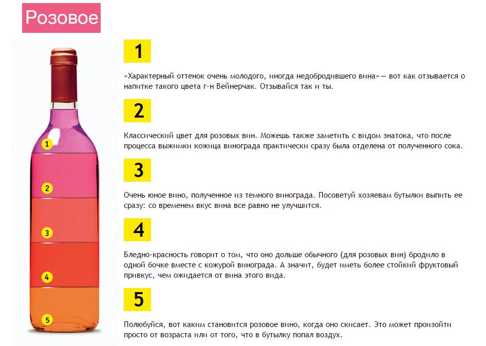 Как отличить домашнее вино